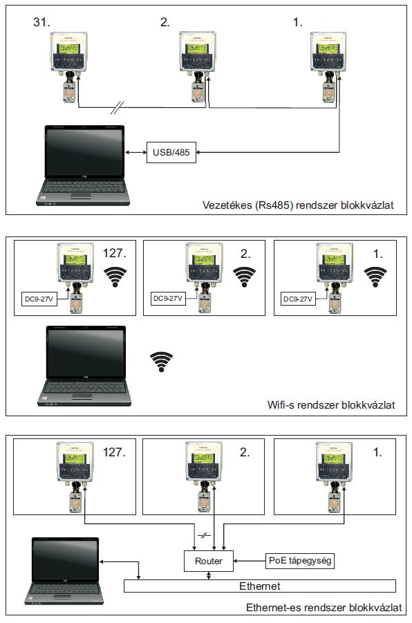 VHR2 - Rendszer - Varicontroll